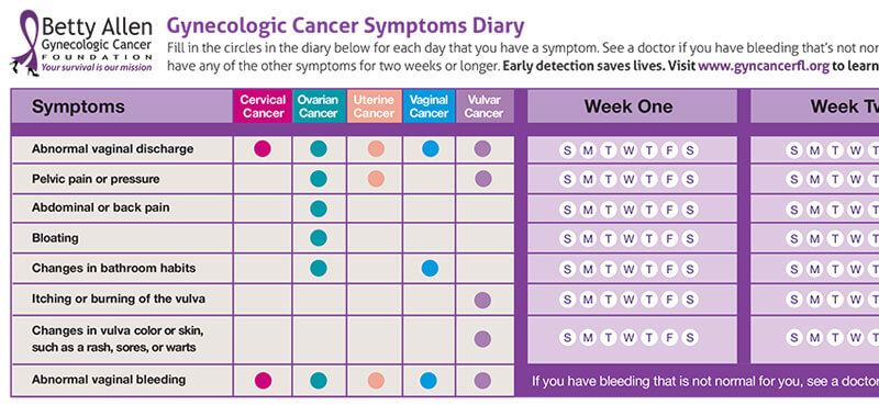 Gynecologic Cancer Symptoms Diary